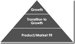 startup-pyramid