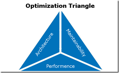optimization_triangle